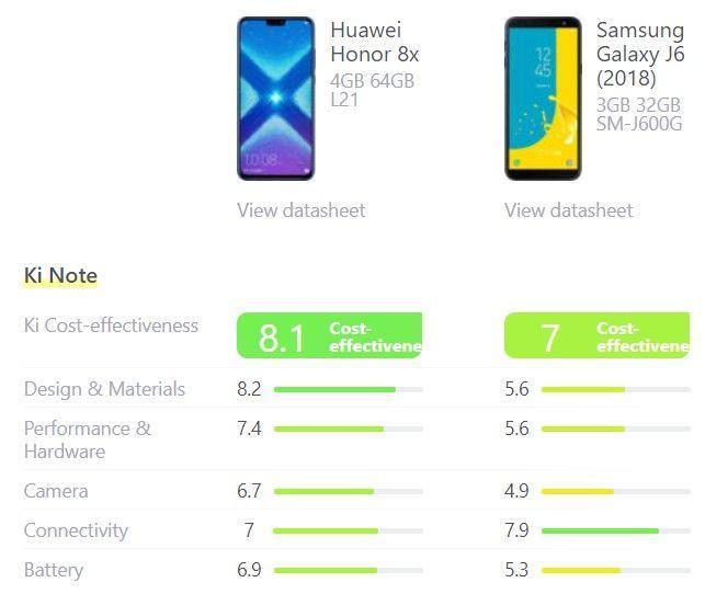 Vergelijking van de score van de Samsung Gakaxy J6 (2018) en de Huawei Honor 8X volgens Kimovil.