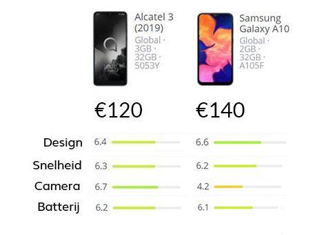 Smartphone vergelijking van de Alcatel 3 vs Samsung Galaxy A10