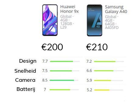 Smartphone vergelijking van de Huawei Honor 9X vs Samsung Galaxy A40
