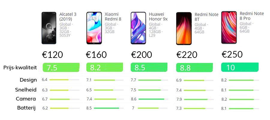 Smartphone vergelijking beste prijs-kwaliteit mobieltjes