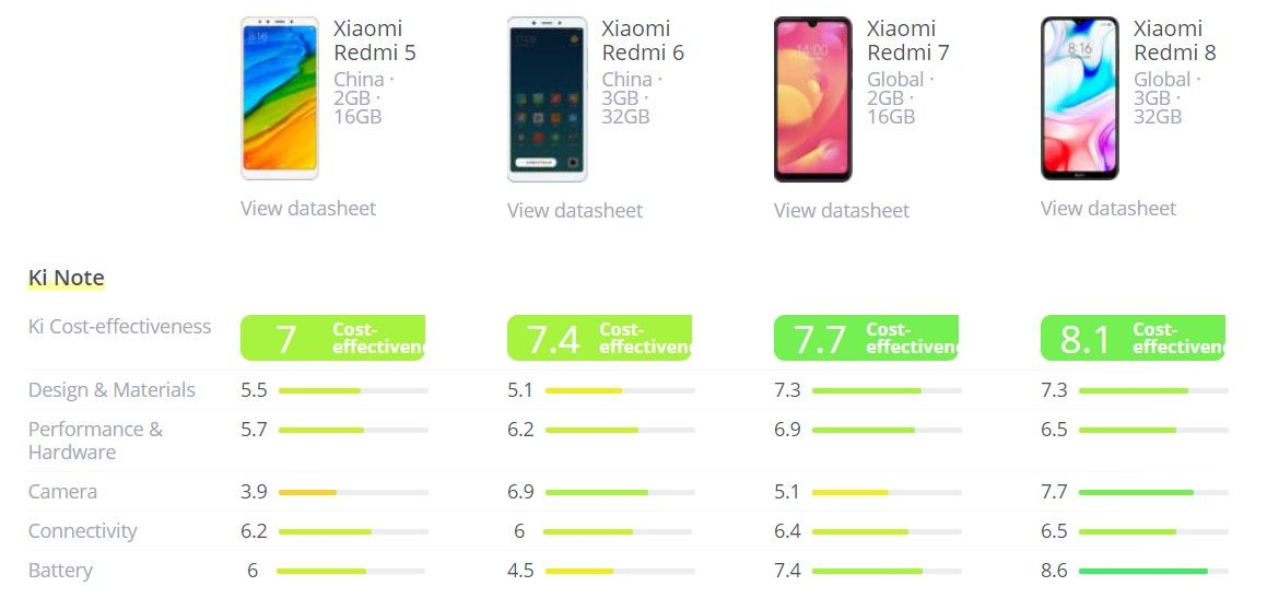 Xiaomi Redmi 8 vs Xiaomi Redmi 5 vs Xiaomi Redmi 6 vs Xiaomi Redmi 7 round up