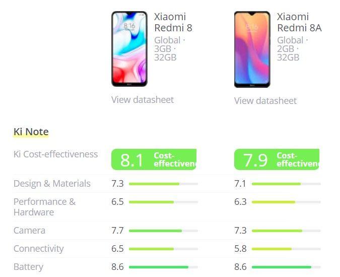Xiaomi Redmi 8 vs Xiaomi Redmi 8A