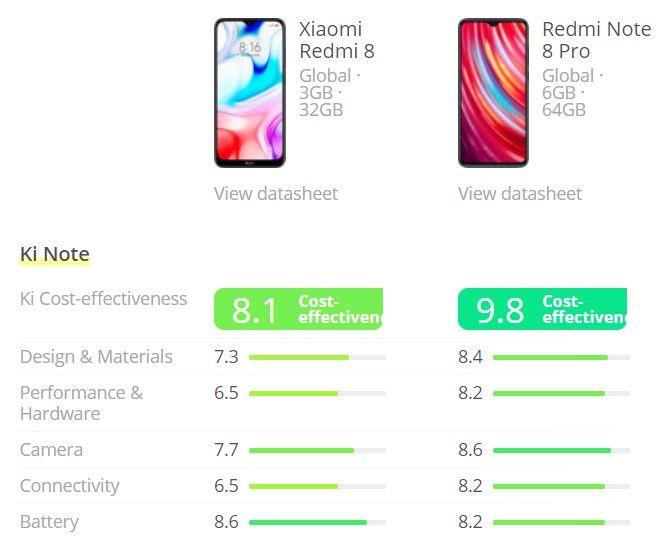 Xiaomi Redmi 8 vs Xiaomi Redmi Note 8 Pro