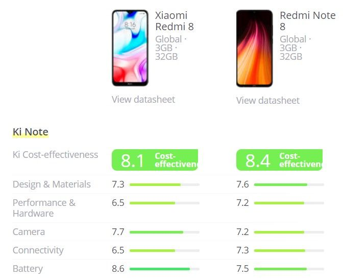 Xiaomi Redmi 8 vs Xiaomi Redmi Note 8