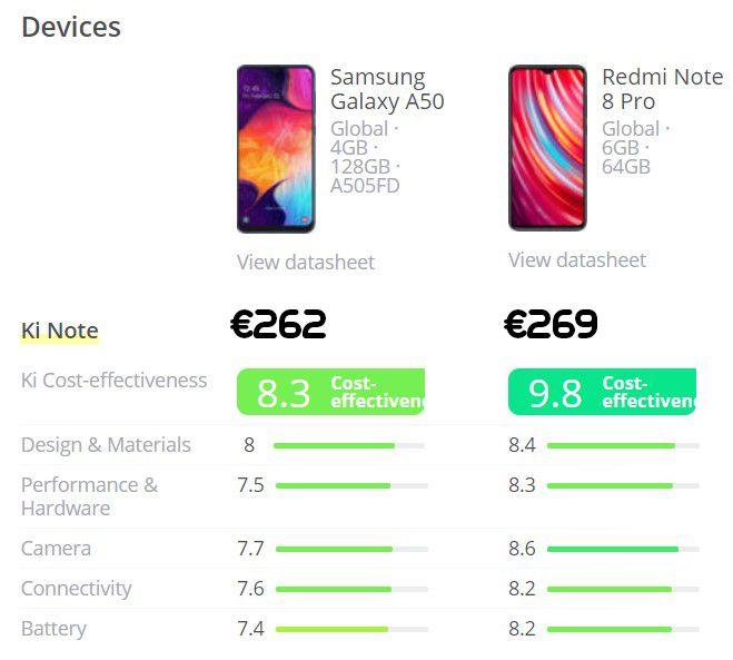 De samsung galaxy A50 vs de Xiaomi Redmi note 8 pro