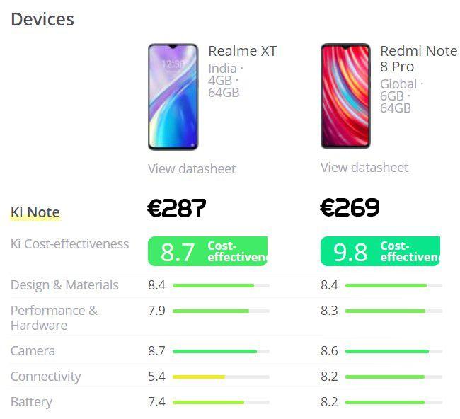 De Realme XT vs de Xiaomi Redmi note 8 pro