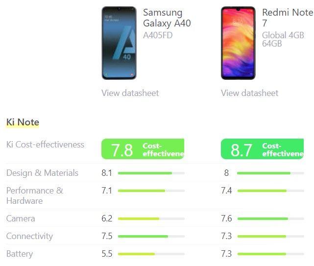 De vergelijking van de scores van de Samsung Galaxy A40 en de Xiaomi Redmi Note 7.