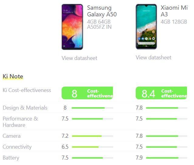 De vergelijking van de scores van de Samsung Galaxy A50 en de Xiaomi Mi A3.