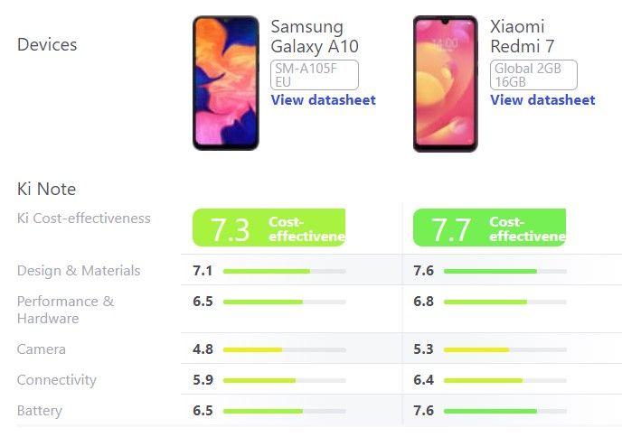 Een vergelijking van de Samsung Galaxy A10 en de Xiaomi Redmi 7. De scores zijn afkomstig van Kimovil.