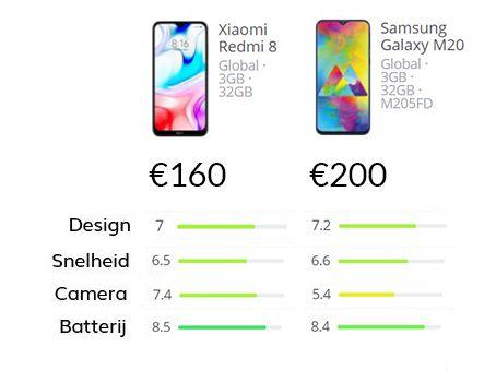 Smartphone vergelijking van de Xiaomi Redmi 8 vs Samsung Galaxy M20