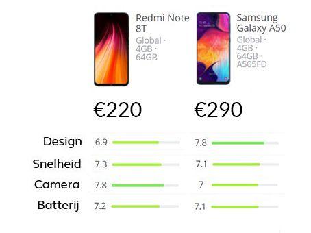 Smartphone vergelijking van de Xiaomi Redmi Note 8T vs Samsung Galaxy A50