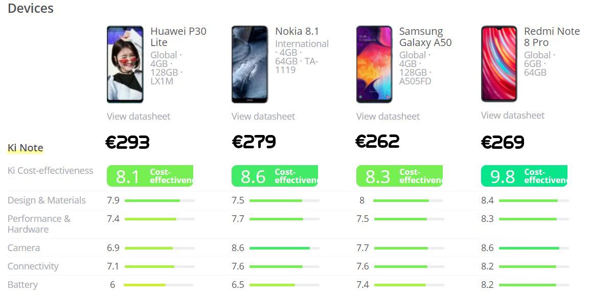Xiaomi redmi note 8 pro telefoon/smartphone round up - vergelijking met andere mobieltjes